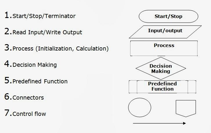 Algorithms Flowcharts Flowchart Symbols