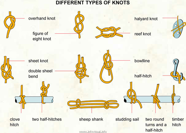 Different types of knots tight interlacing of two ropes a for Types of fishing knots