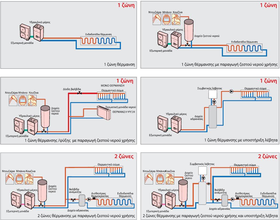 Εφαρμογές αντλιών θερμότητας (Πηγή Carrier)