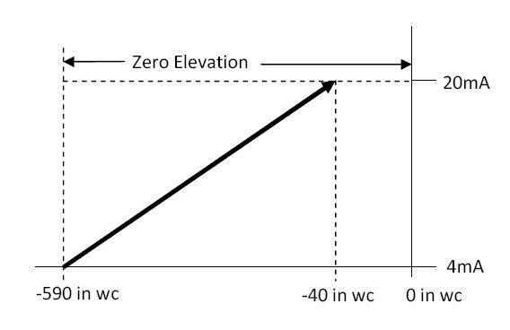 Zero Elevation Calibration In Level Measurement Learning - Elevation measurement