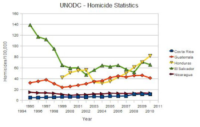 Chart of historic Homicide rates in Central-America- UNODC