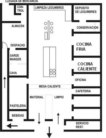 La cocina for Plano de una cocina de un restaurante
