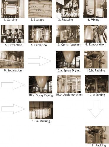 Coffeecology proses pembuatan kopi instan skala industri proses pembuatan kopi instan adalah sebagai berikut ccuart Gallery