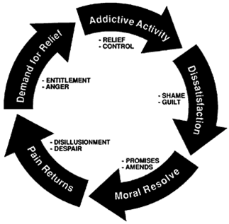 COPING WITH CHOLESTEROL: ADDICTION - THE TRANSACTIONAL ANALYSIS OF ...