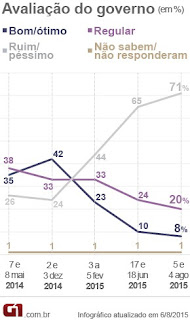 71% reprovam governo Dilma, diz Datafolha