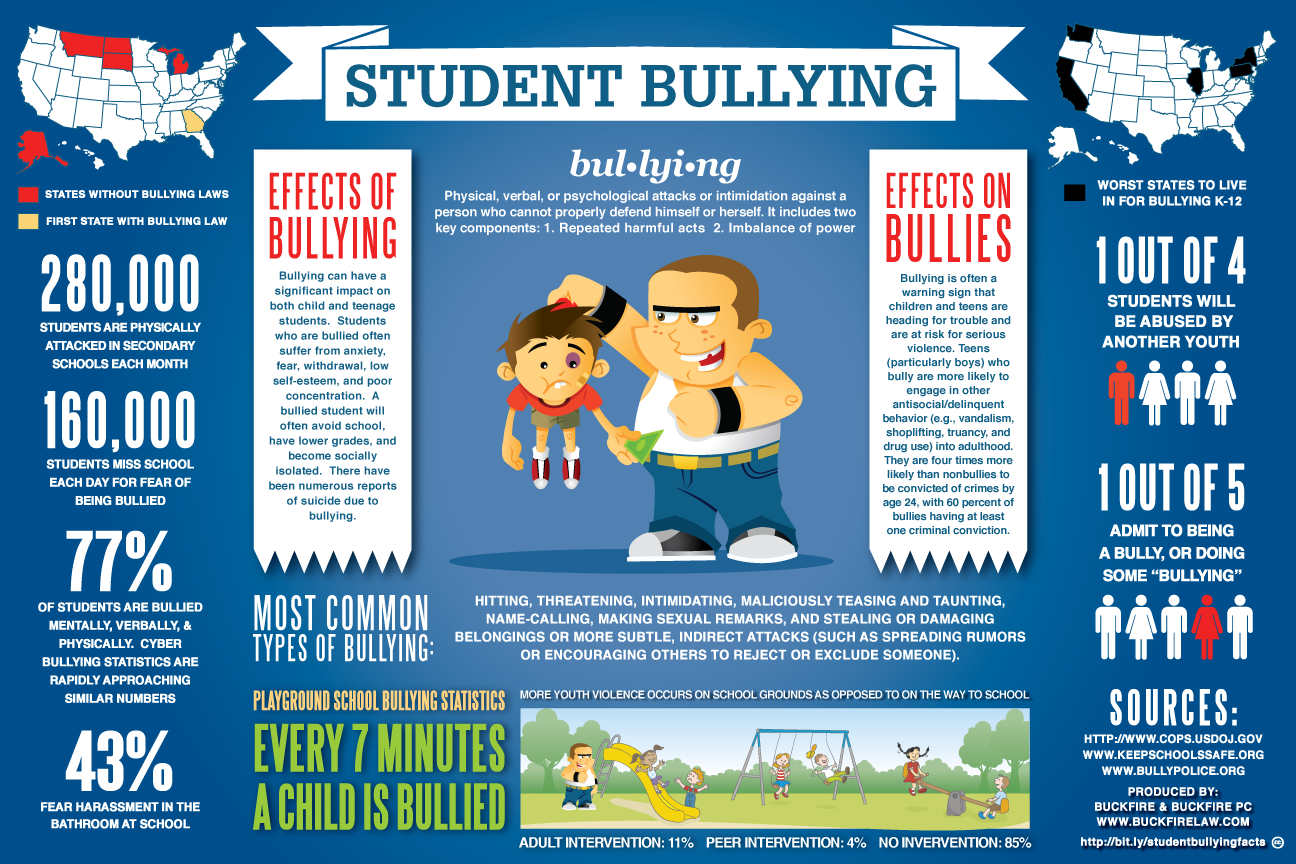 statistics on bullying The big consequence of the internet and social media appears to be an increase in cyberbullying cyberbullying statistics reveal troubling trends.