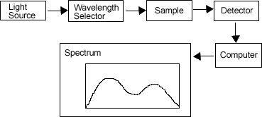beer lambert s law experiment Module'1'experimental'procedures' ' experiment'1'what'sinthespectrometer  ment'2'lambertbeer's'law  s an fact pectively el.
