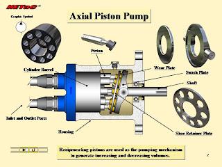 how axial piston pump work, gambar axial piston pump, piture of axial piston pump
