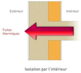 incredible blog pourquoi une isolation des murs par l 39 ext rieur. Black Bedroom Furniture Sets. Home Design Ideas