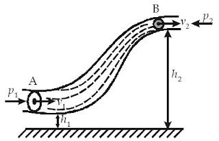 Fluida bergerak dalam pipa yang ketinggian dan luas penampangnya yang berbeda. Fluida naik dari ketinggian h1 ke h2 dan kecepatannya berubah dari v1 ke v2.
