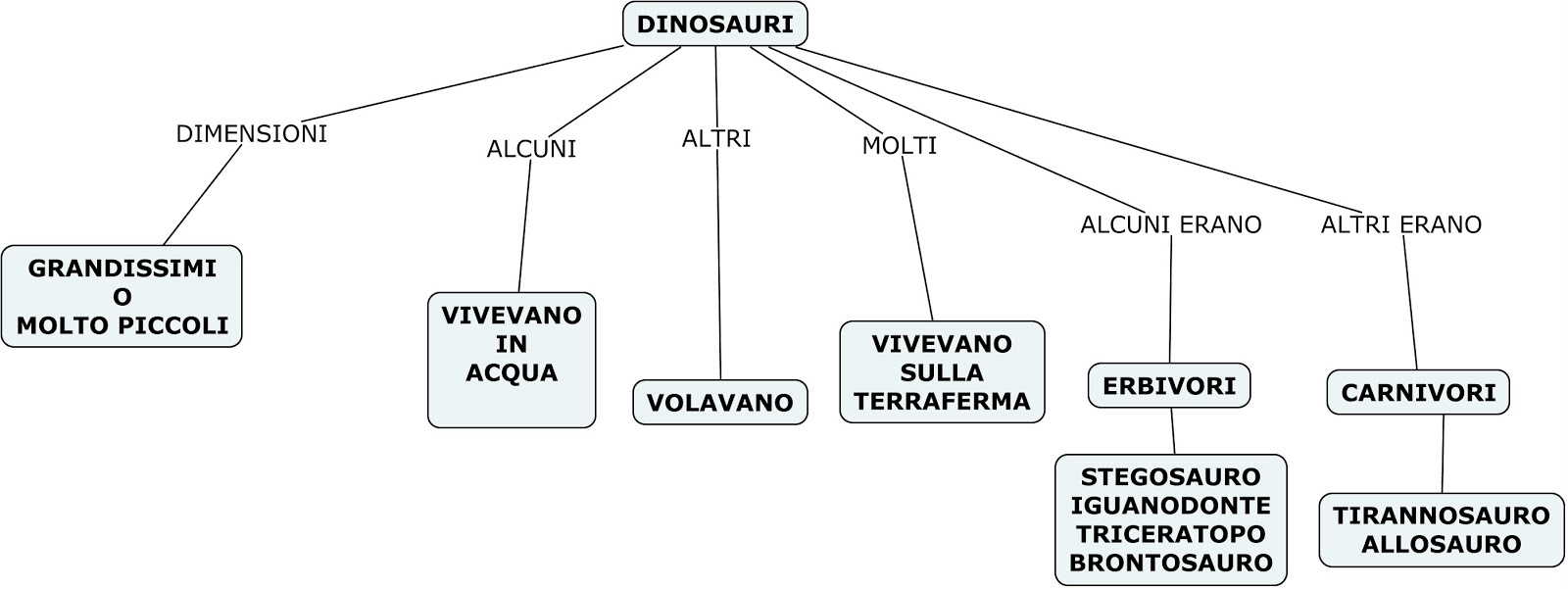 spesso Storia terza: mappe concettuali era secondaria, dinosauri  UE22