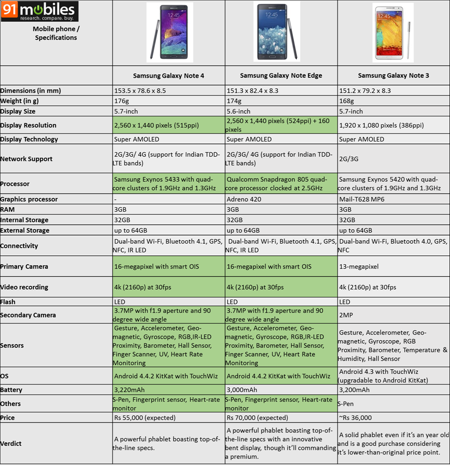 Samsung Galaxy Note 4 specifications ~ COOL NEW TECH