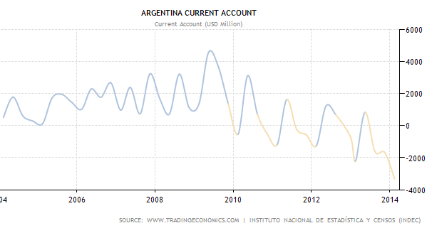 argentina devaluation Cristina's new economics team has recently changed the government's approach to currency and capital controls, making some concessions to the more affluent.