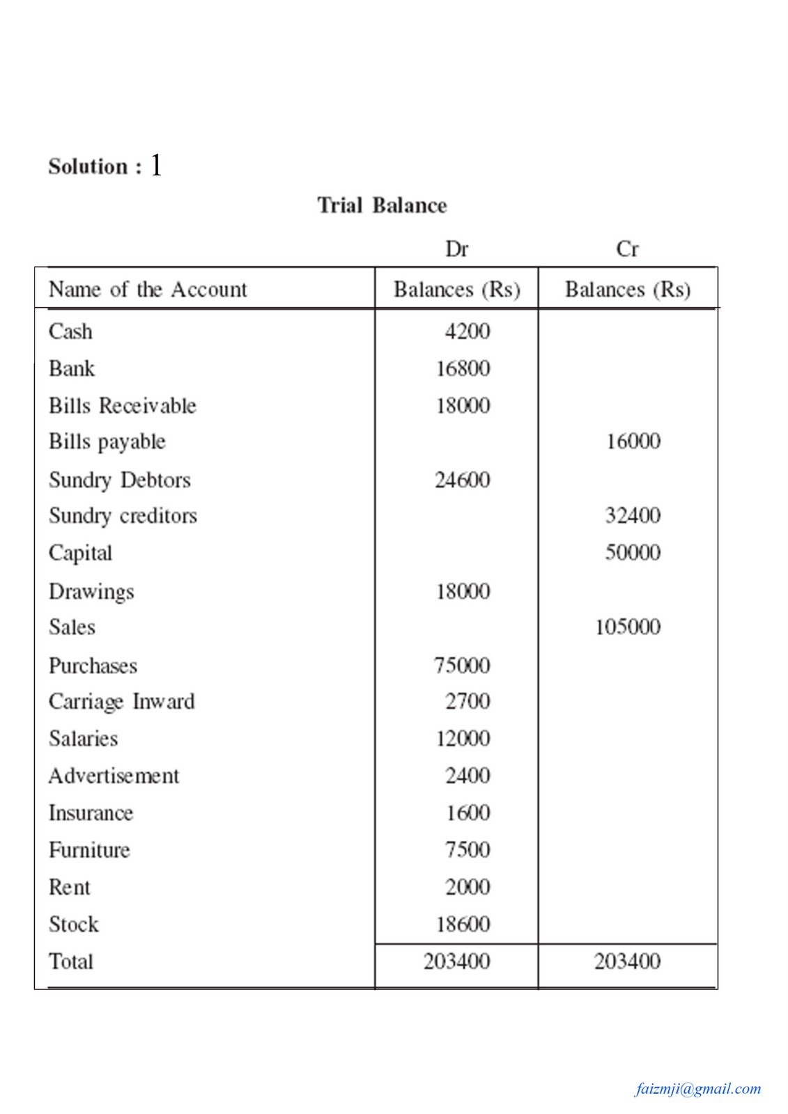 the trial balance Following are some advantages and functions of trial balance 1 it presents to the businessman a consolidated list of all ledger balances 2 it is the shortest method of verifying the arithmetical accuracy of entries made in the ledger 3 if the total of debit side/column is equal to the total of credit side/column, the trial balance.