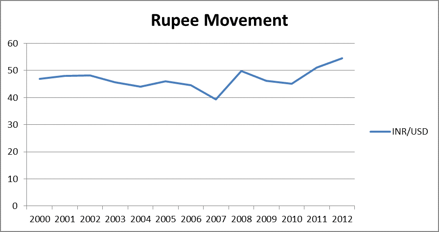indian rupee free fall The indian rupee slumped to an all-time low as a resurgence in crude prices and  the emerging-market selloff took a toll on the currency of the.