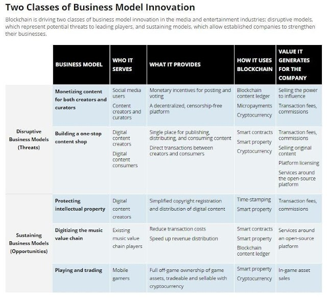 Two classes of business model innovation