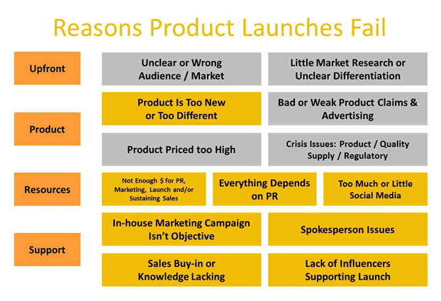 when launching a new product it How to launch a pharmaceutical product the pharmaceutical industry finds itself at crossroads: dozens of prescription drugs will lose patent protection within the next few years and new drug launches recently have been hit-or-misshttp:.
