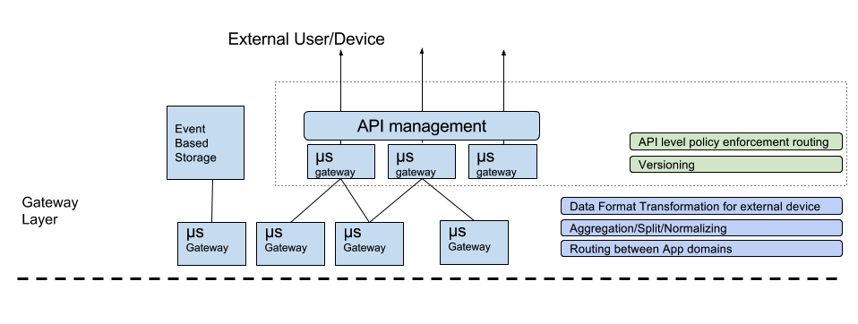 Organizing microservices modern integration for Layer 7 architecture