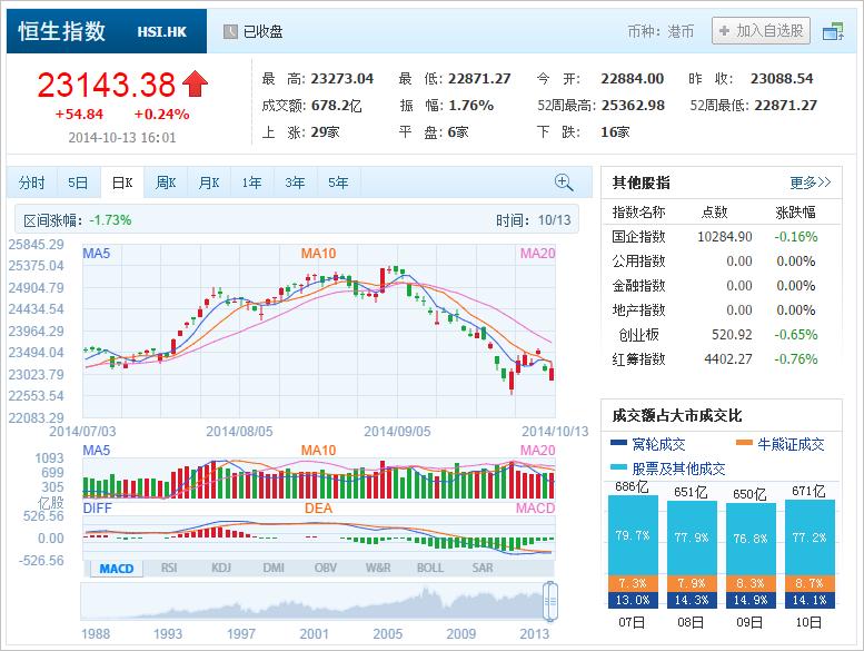 中国株コバンザメ投資 香港ハンセン指数20141013