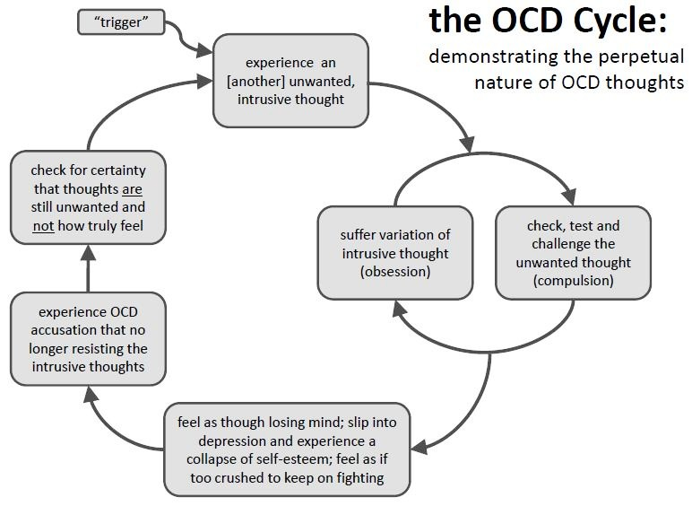 Ocd Intrusive Sexual Thoughts
