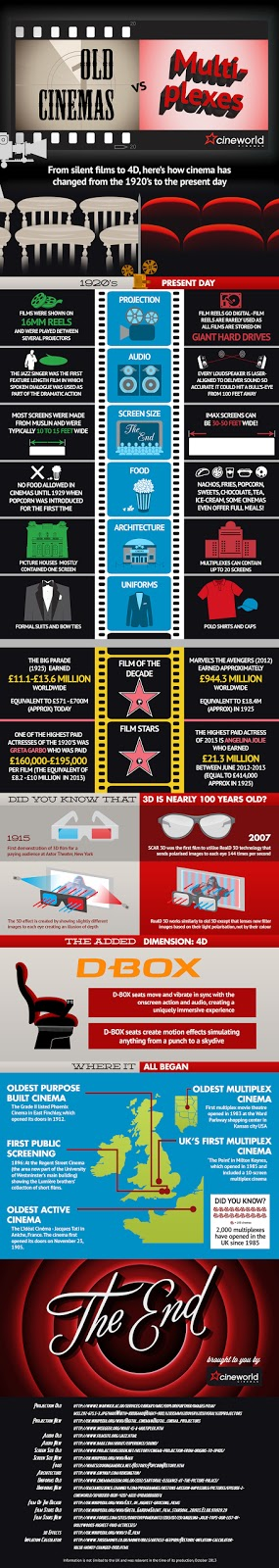 Cineworld Infographic old Cinemas vs New Cinemas