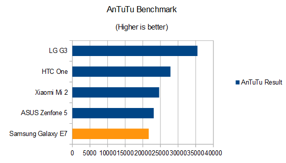 Samsung Galaxy E7 Review Antutu Benchmark