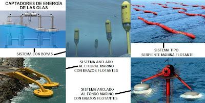 Fotos de diferentes captadores de energía undimotriz o de las olas.