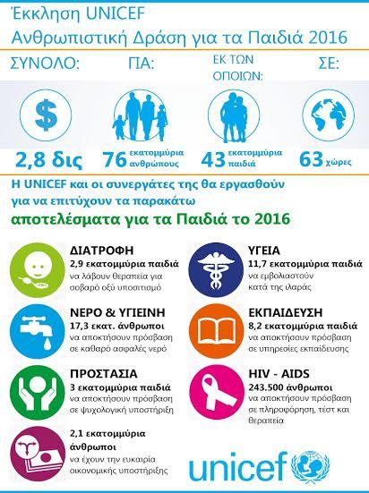 Έκκληση της UNICEF για Ανθρωπιστική Δράση για τα παιδιά 2016