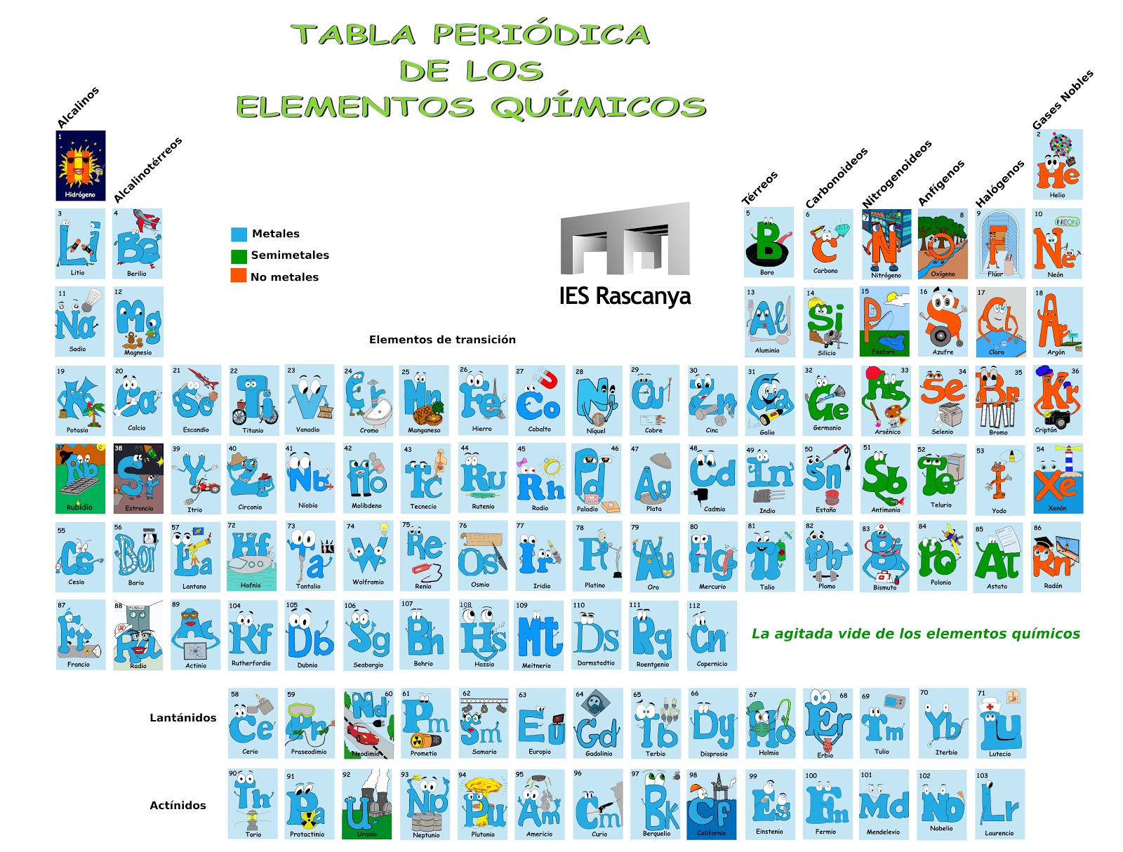 La agitada vida de los elementos tabla peridica rascanya tabla peridica con los dibujos alumnos pdc urtaz Image collections