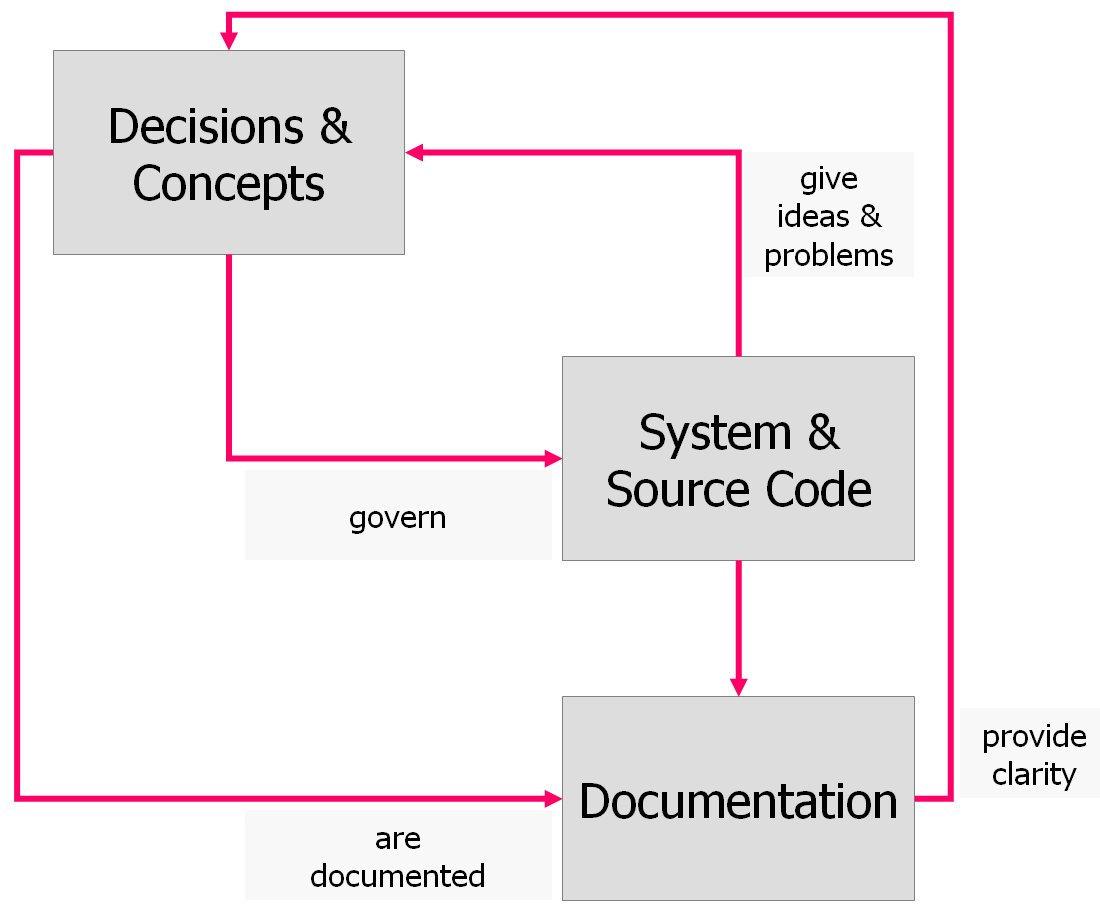 Very Best Software Architecture Document Template 1100 x 910 · 59 kB · jpeg
