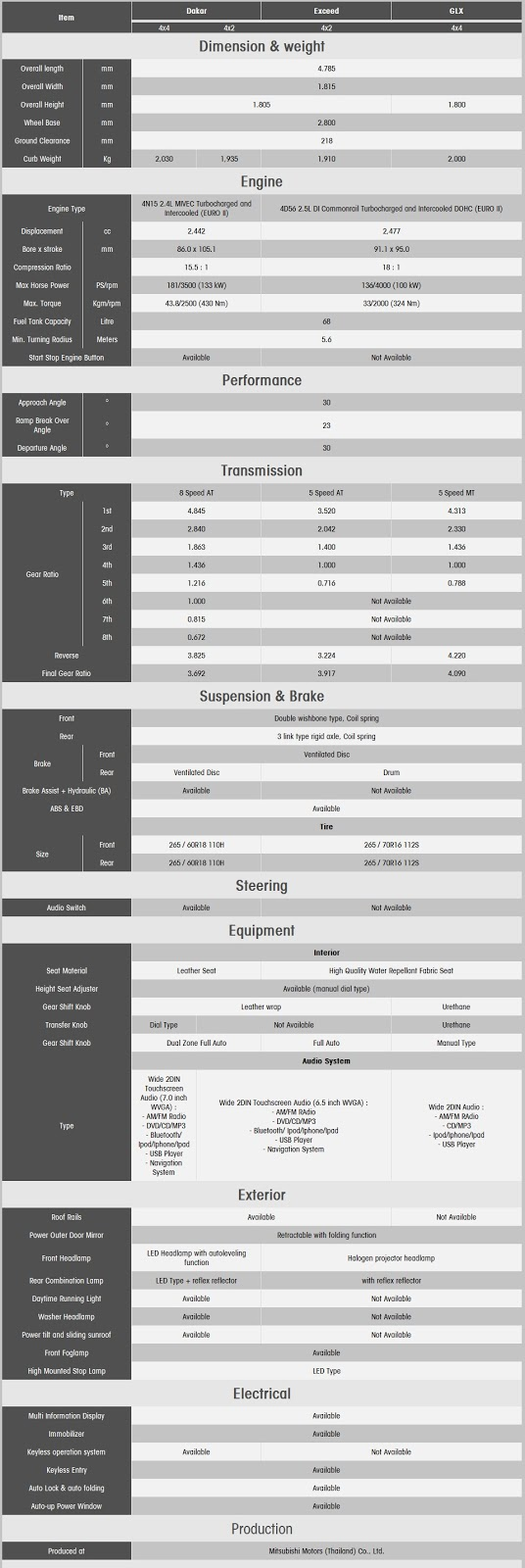 Spesifikasi Mitsubishi All New Pajero Sport