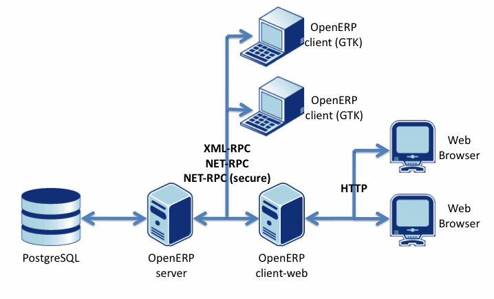 how to connect multiple clients to one server in python