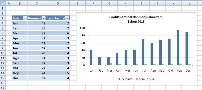 Cara membuat grafik gabungan di excel ccuart Gallery