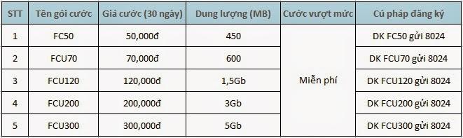 Các gói cước 3g fast connect của Mobifone