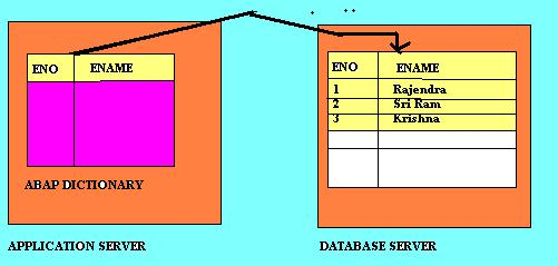 What is binary search abap