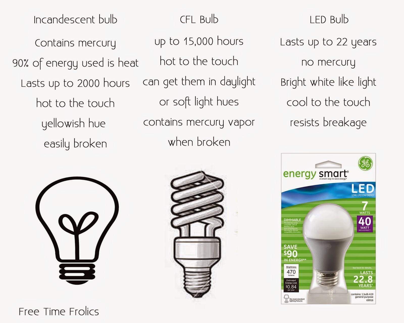 Light bulb comparison www.freetimefrolics.com #shop #LEDSavings