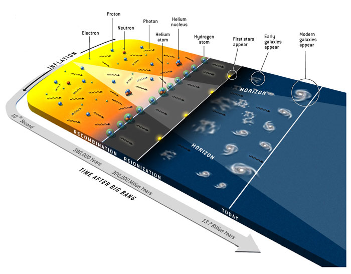 timeline of big bang nucleosynthesis In physical cosmology, big bang nucleosynthesis (or primordial nucleosynthesis) refers to the production of nuclei other than h-1, the normal, light hydrogen, during.