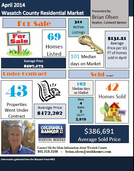 Wasatch County April 2014 Market Report