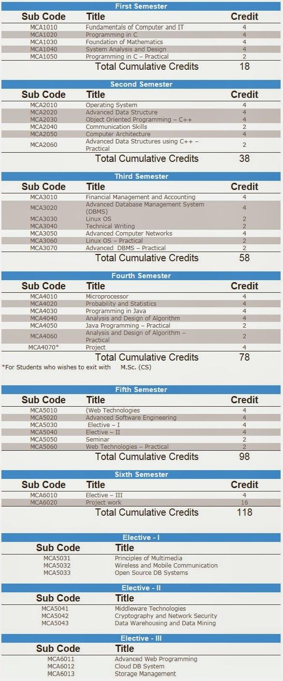 SMU MCA Syllabus