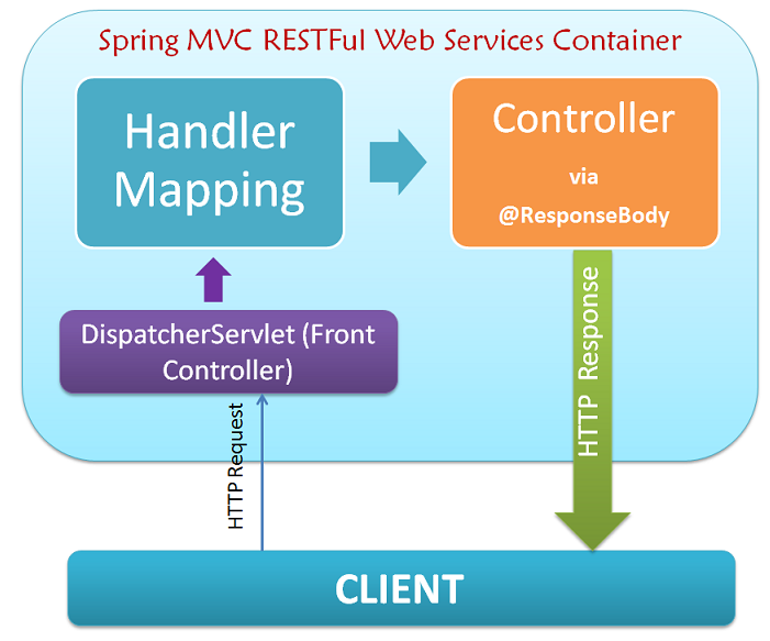 Spring mvc 4 0 restful web services simple example for Architecture rest