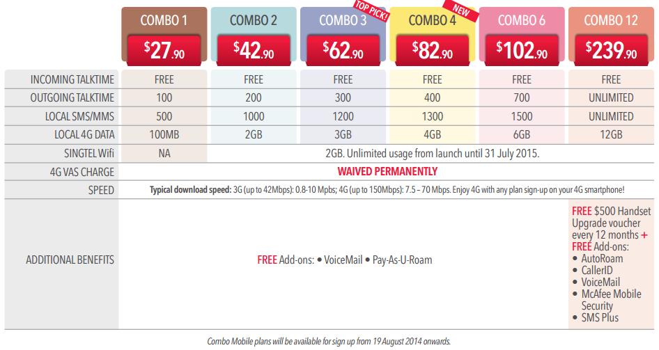 SingTel's 4G/WIFI combo plans