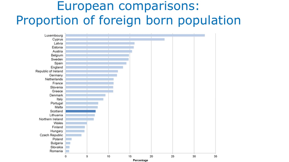 Proportion of foreign-born population