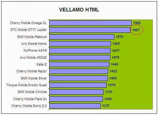 DTC Mobile GT17 Jupiter Vellamo Comparison