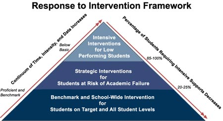 response to intervention approach Use of student response data in making important educational decisions (such as those regarding placement, intervention, curriculum, and instructional goals and methodologies the instructional approaches within the general education setting should result in academic and/or engagement progress for the majority of the students.
