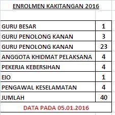 Enrolmen Kakitangan 2016