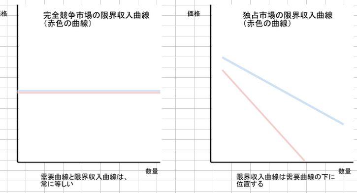 限界収入曲線の比較