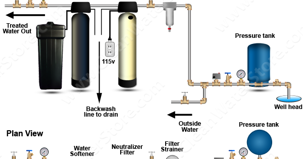 Clean Well Water Report  Should A Water Softener Be Before