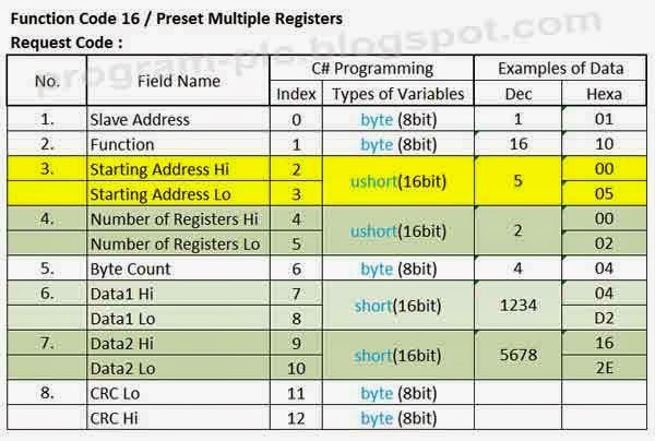Modbus Function Code 16 Preset Multiple Registers Request Query