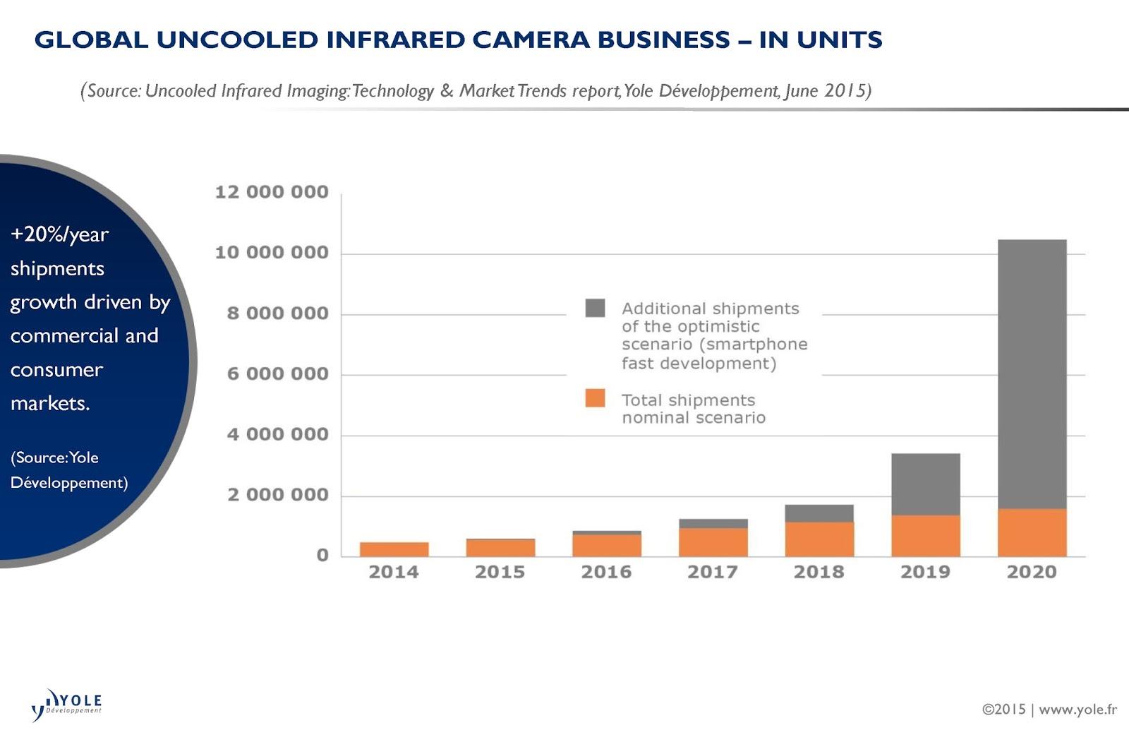 Infrared Report Diagram Wiring Portal Transmitter Circuit Image Sensors World Yole On Uncooled Ir Imaging Market Rh Blogspot Com Camera Rays