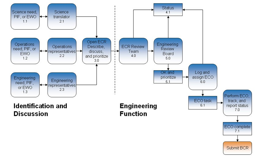 galaxy consulting blog engineering change process